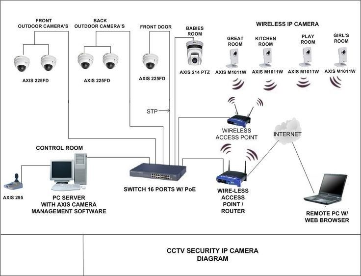 Smart Home Camera Setup Home Security Home Security Systems Home Security Tips