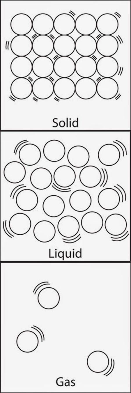My goal after reading was for my students to be able to understand how the atoms in the 3 states of matter move. I gave my students a sheet that included a diagram of solids, liquids, and gases. I grabbed the one below from Middle School Chemistry.