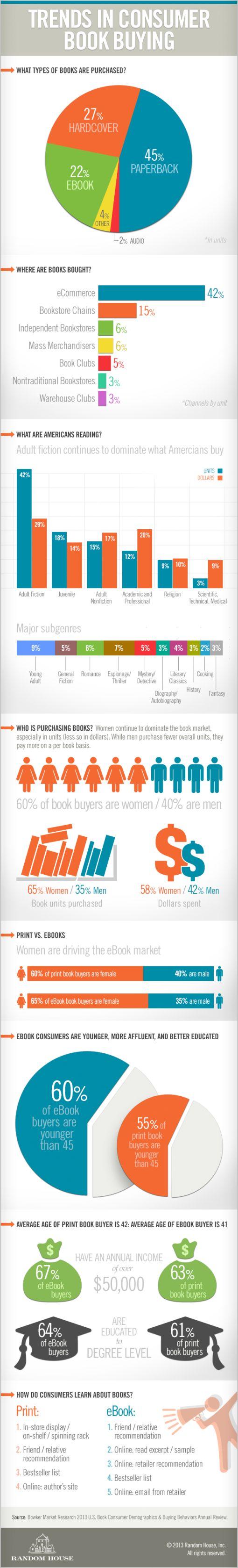 2013 Book Buying Trends…061413