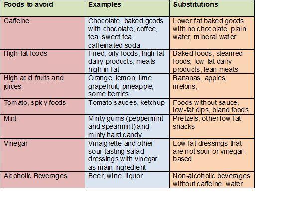 Foods To Avoid In Gerd Diet