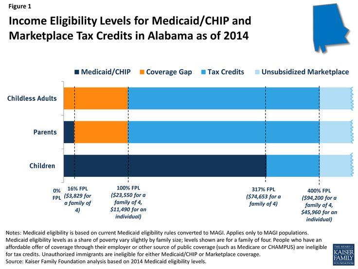 family health insurance alabama