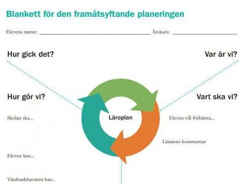 Förslag på IUP-mall från Skolverket | Lärande & bedömning