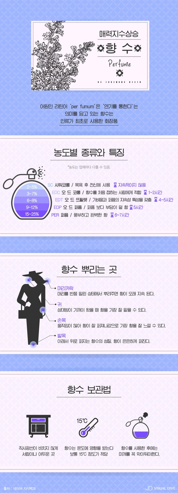 매력적인 나로 돋보이게 하는 '향수' [인포그래픽 ]#Perfume / #Infographic ⓒ 비주얼다이브 무단 복사·전재·재배포 금지