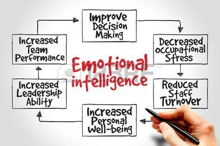 emotional stress: Emotional intelligence mind map, business concept Stock Photo