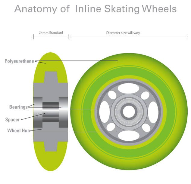 inline skate wheels 101