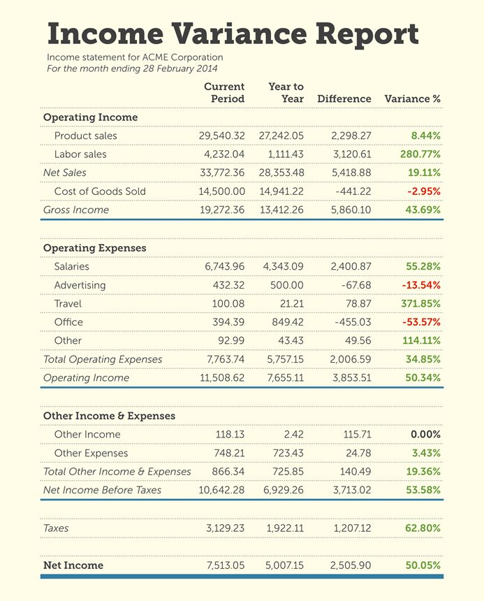 How To Read Your Income Statement Like An Accounting Pro Income