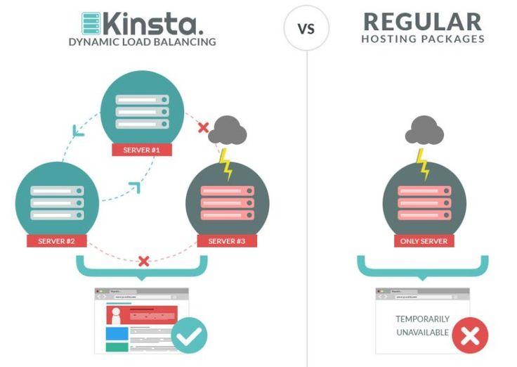 Cand vine vorba de gestionarea hostingului pe WordPress, Kinsta web hosting este liderul imbatabil. http://www.precupvasile.eu/cum-sa-folosesti-kinsta-wordpress-hosting/