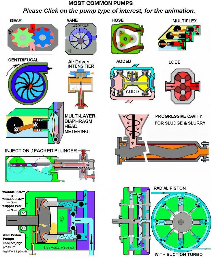 Hydrostatic Transmission Animation : Best гидравлич подемник images on pinterest tractors