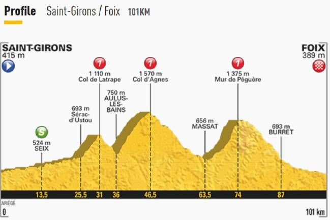 Tour de Francia | Etapa Viernes 14 julio. Etapa 13 | Piergodoy Deportes