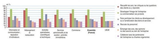 Les entreprises françaises à la traîne sur les médias sociaux selon l'Insee via @01Business_fr