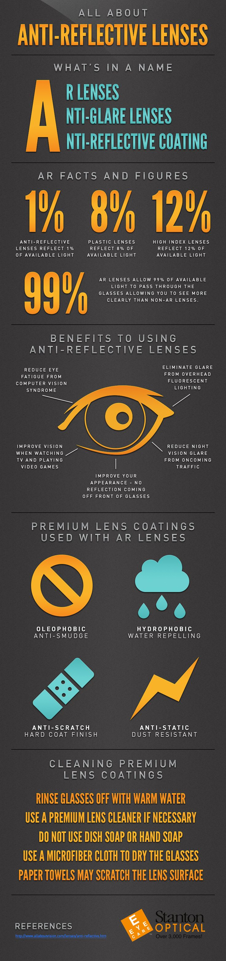 Anti-reflective lenses infographic by Stanton Optical. http://www.stantonoptical.com/wp-content/uploads/2013/04/130530B_Stanton_Reflective_Infographic.png