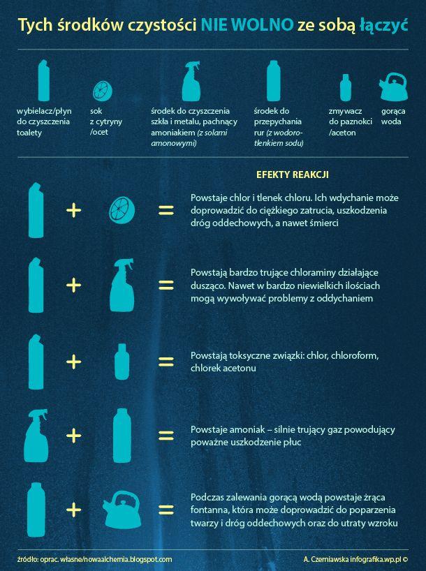 Niebezpieczne środki czyszczące - Infografika - WP.Pl