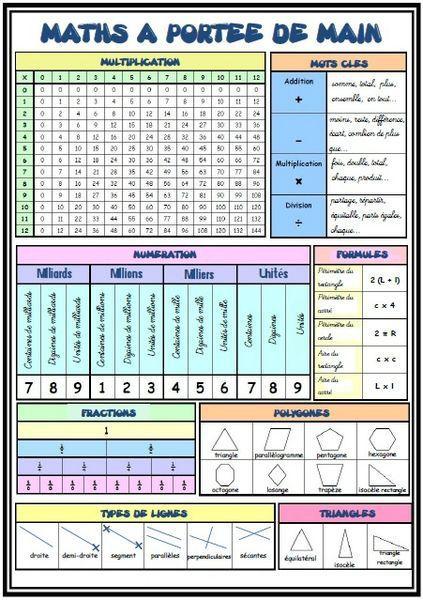 J'ai juste fait un petite traduction du «math reference sheet» trouvé ici grâce à Pinterest.