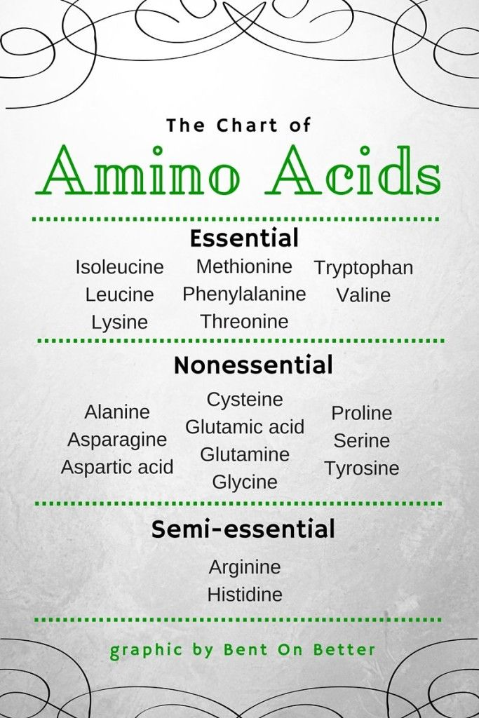 The Chart of Amino Acids. Essential, nonessential, and semi-essential.  *NASM CPT info*