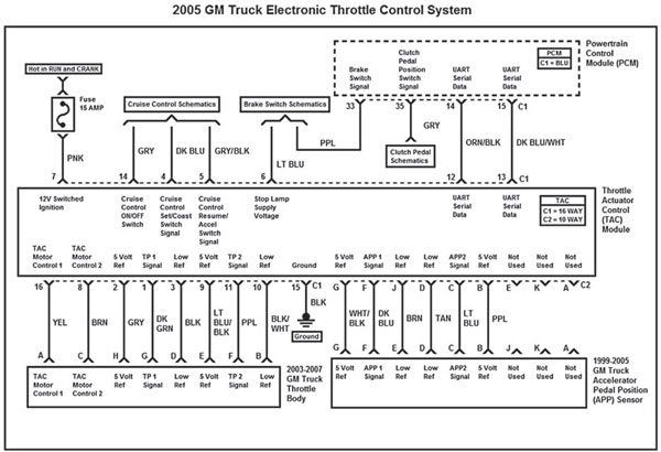 This Wiring Diagram Represents The 2005 Gm Truck Electronic Throttle Control System Just Like The 2003 2004 Gm Truck Syste Throttle Electronics Control System
