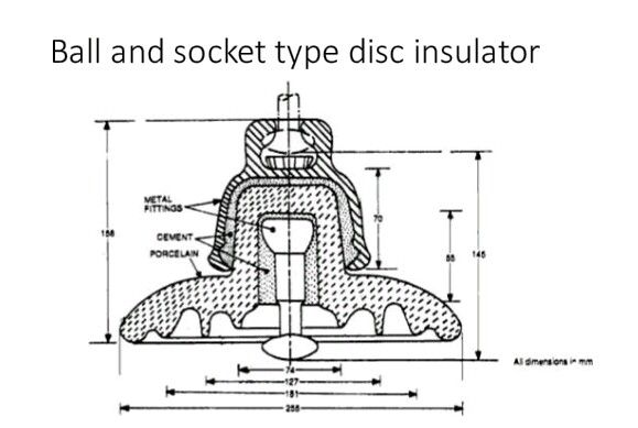 ball and socket type insulator