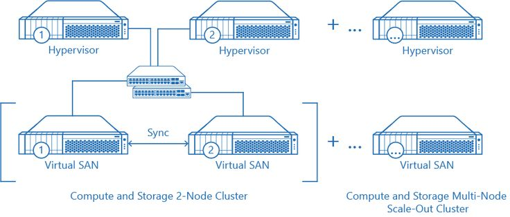 Scaleout by #StarWind #Virtual #SAN is the approach with the modern - copy blueprint for architecting a software-defined storage infrastructure