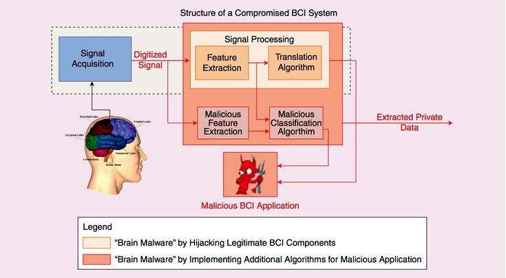 La tecnología que lee las ondas cerebrales para dirigir videojuegos con la mente puede ser utilizada también para robar las contraseñas que usamos para gestionar nuestra cuenta bancaria, así como para descubrir nuestros pensamientos más íntimos, nuestras creencias y nuestros prejuicios. El riesg...