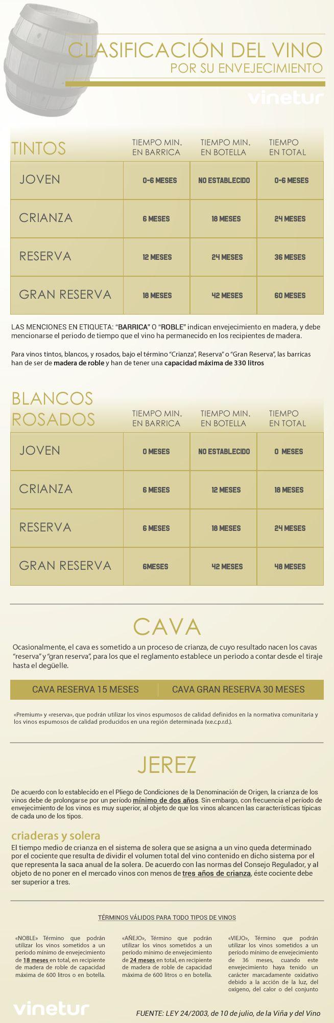 """¿Qué es un vino """"crianza"""", """"reserva"""" y """"gran reserva""""? https://www.vinetur.com/2015041618997/que-es-un-vino-crianza-reserva-y-gran-reserva.html"""