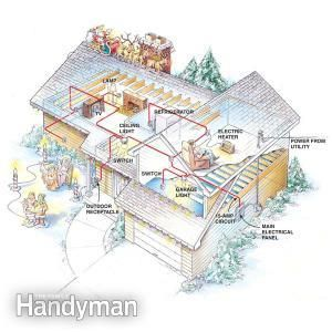 Electrical overloads can be dangerous. In this article, we'll explain how electrical circuits work, how to figure out which outlets are on which circuit, and how to avoid overloading them. We'll explain the electrical system in a way that DIYers can easily understand.