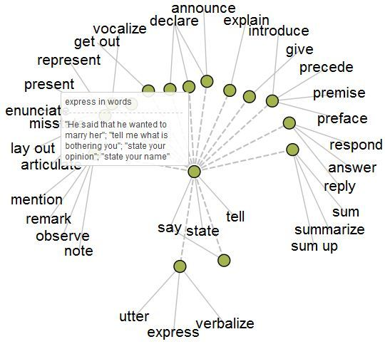 resumed synonyms resume ideas