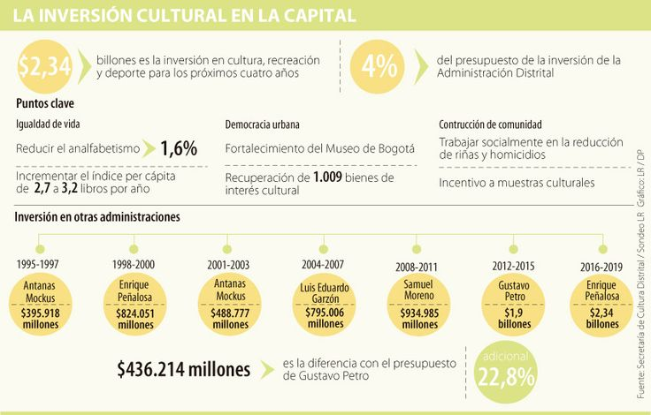 Bogotá invertirá $2,3 billones en cultura, la más alta en seis periodos