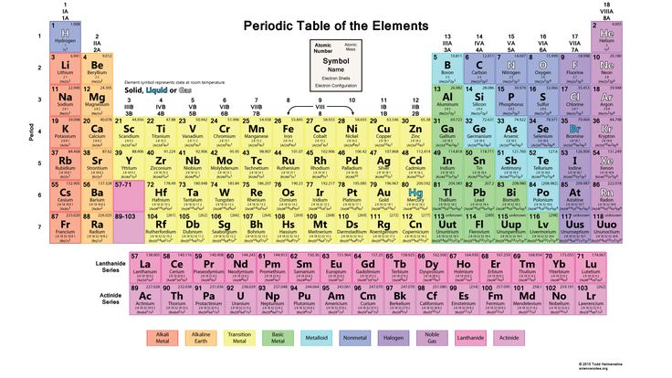 This interactive Periodic Table of the Elements is a launchpad for information about the elements. Click on the element symbol to view facts about the element.