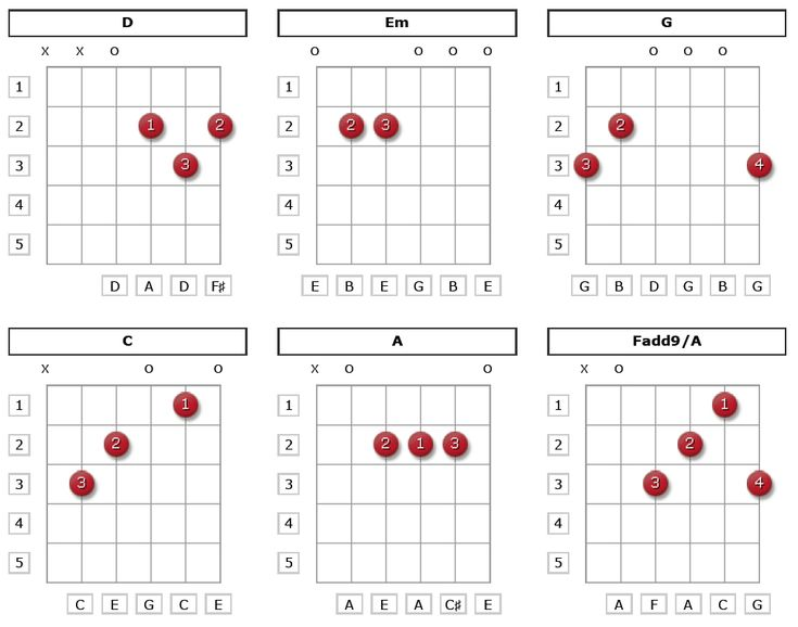 Basic guitar chords for beginners acoustic