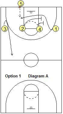 4-Across Press Breaker -  - Coach's Clipboard #Basketball Coaching