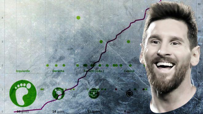 Messi a por su gol 100 en competición europea - NOTICIAS :) - http://www.marca.com/futbol/champions-league/2017/09/27/59cbbe2622601d916f8b45a0.html