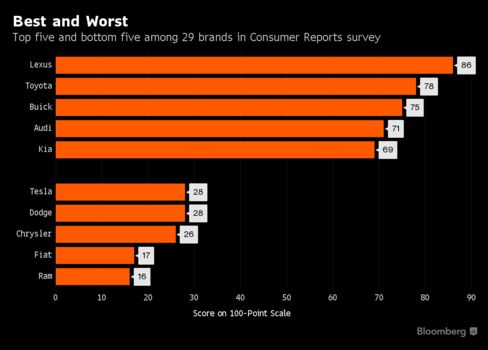 Buick Is First U.S. Brand to Crack Consumer Reports' Top 3 - Bloomberg