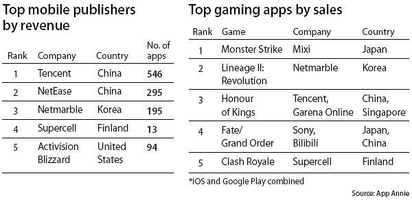 Netmarble is world's No. 3 app developer