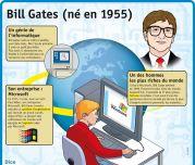 Bill Gates (né en 1955) - Le Petit Quotidien, le seul site d'information quotidienne pour les 6 - 10 ans !