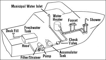 Shower Plumbing Diagram together with Wiring in addition Marine Solar Panels as well Water Drain Diagrams moreover Irrigation Wiring Diagram. on houseboat plumbing water pressure tanks showers filter heaters pumps