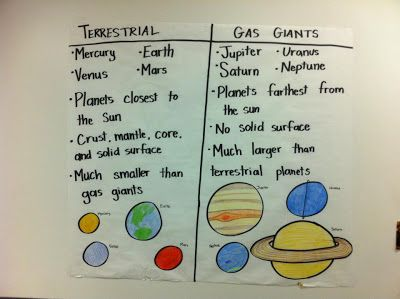 Ms. Parker's Science Class: Anchor Charts: Solar System: Planets