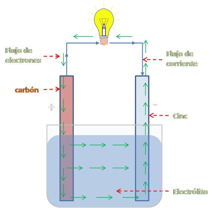 """""""Ideas para salir de pobre"""": Como generar tú propia energía (energía libre, casera y infinita)"""