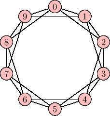 In group theory, a cyclic number is a positive integer such that every group with that number of elements must be cyclic. Learn more at expii.