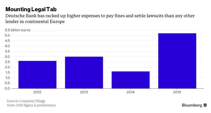 Frugal in Frankfurt: Can a Penny-Pincher Fix Deutsche Bank?