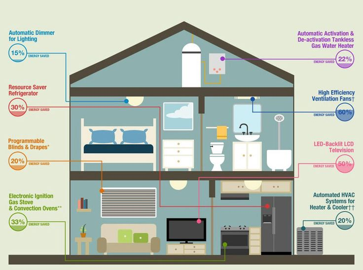 How To Save Energy In Every Room