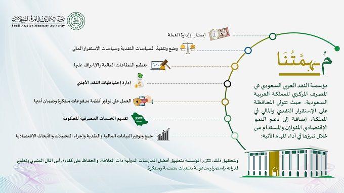 مهام مؤسسة النقد العربي السعودي Bullet Journal Map Advice