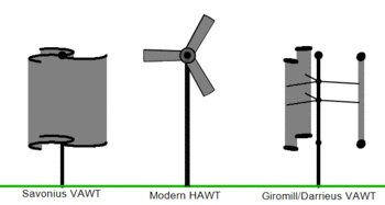 Wind turbine variations