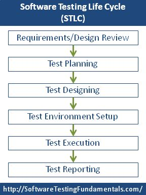 Software Testing Life Cycle - How to do it the expensive way! ;)
