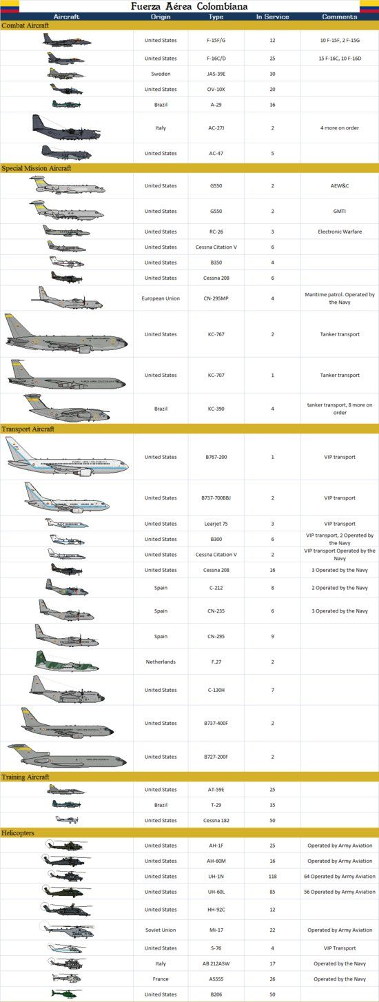 Colombian Air Force by SILVER-70CHEV on DeviantArt