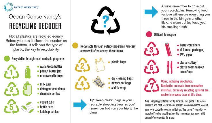 Guide to recycling plastics | NOAA's Marine Debris Blog