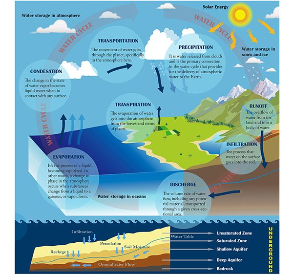 24 best water cycle images on pinterest water cycle environmental graphic design water cycle system on behance ccuart Gallery