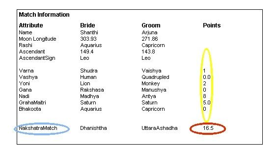 Is astrological compatibility accurate