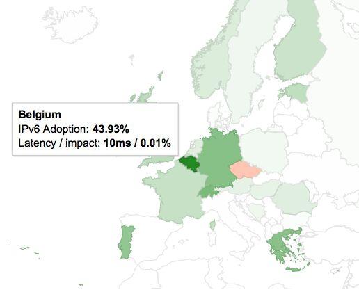 La Belgique est championne du monde d'IPv6, bien loin devant la France !    ant pour l'adoption d'IPv6 que pour le débit moyen des accès Internet, la France est désormais à la traîne : non seulement la Belgique et l'Allemagne font nettement mieux, mais même des pays émergents comme l'Équateur ou le Pérou nous devancent.