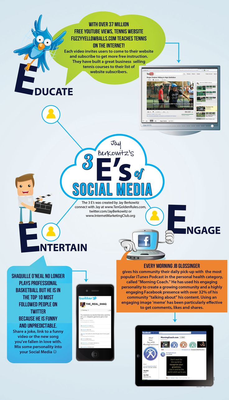 The 3 E's of Social Media - Educate, Entertain, Engage