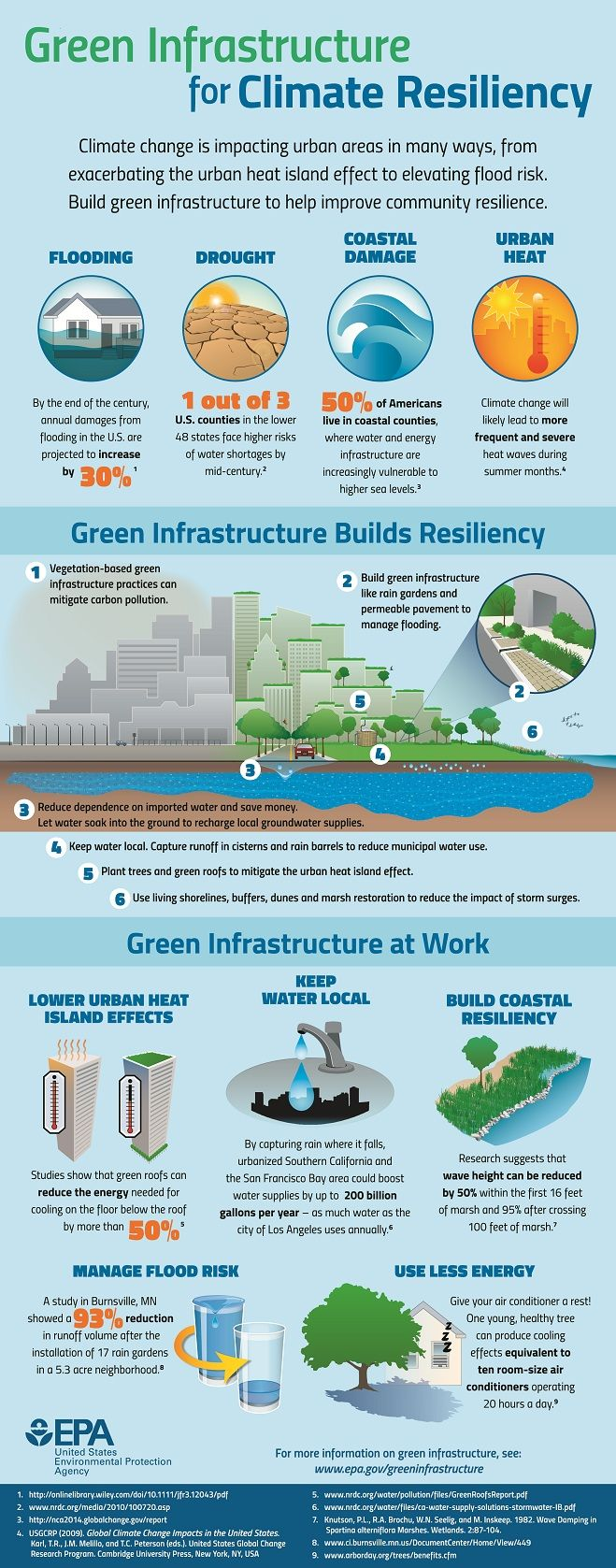 Green Infrastructure for Climate Resiliency Infographic