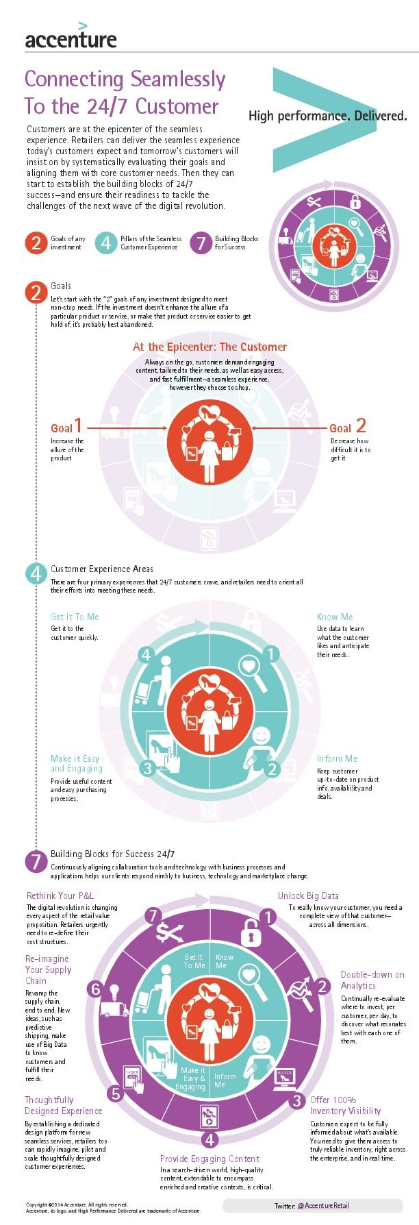 Digital #Customer #Experience Success  - #Infographic  Insight @Accenture